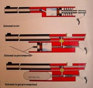 functionarea armelor cu aer comprimat