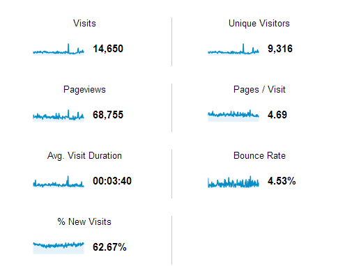 Statistica blog din Google Analytics
