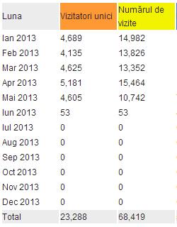 Statistici AWSTATS ian-mai 2013
