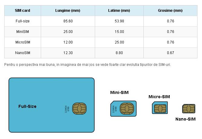 Dimensiunile tipurilor de SIM-uri