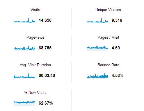 Statistica blog din Google Analytics